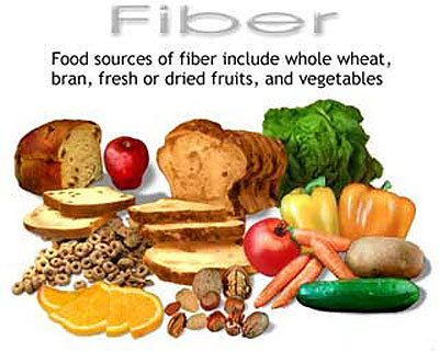 Why Is It Important To Eat Foods Containing Fiber