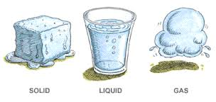 Three Forms of Matter Image - Science for Kids All About States of Matter