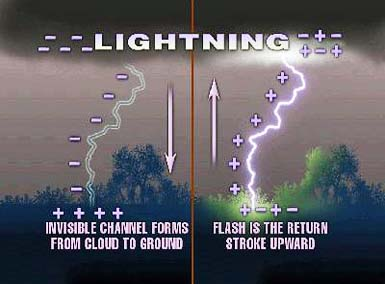 Lightning Formation Image - All About Thunder and Lightning Facts for Kids : why lighting occurs - azcodes.com