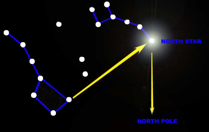 North Star Location Image