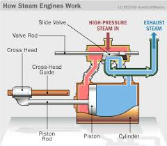 How Steam Engine Works Image - Science for Kids All About Steam Engines