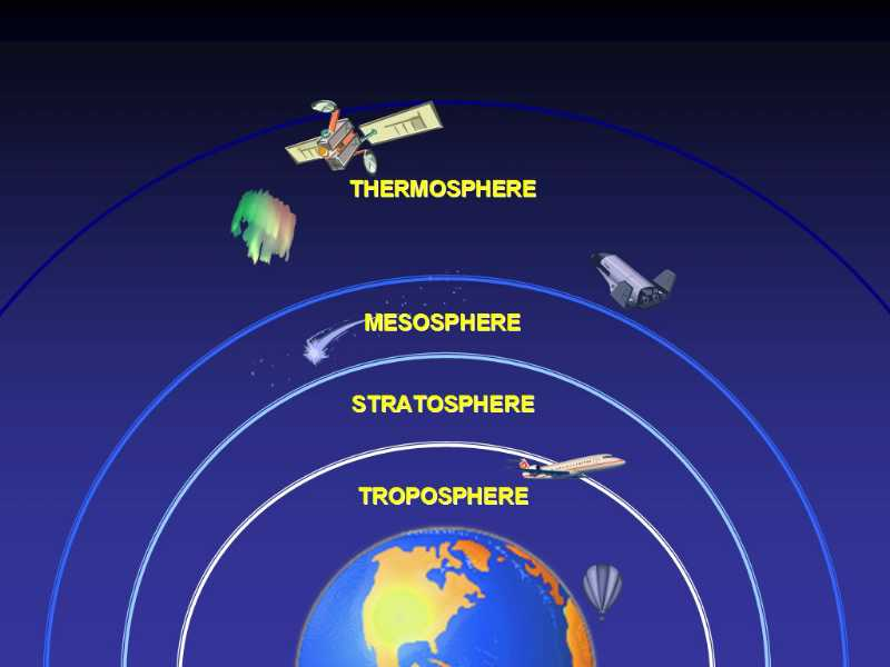 Atmosphere Quiz – Fun FREE Interactive General Knowledge Quiz with Answers