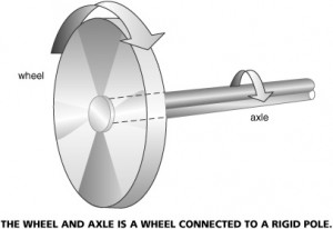 Wheel and Axle Image