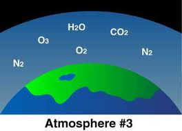 Composition of the Earth's Atmosphere Image