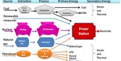 electricity-formation-process image