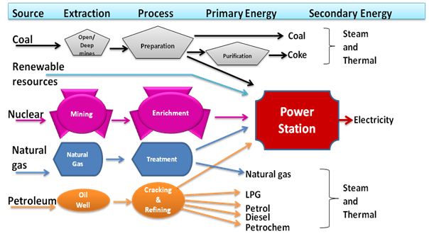 Electricity Formation Process Image - Science for Kids All About Electricity