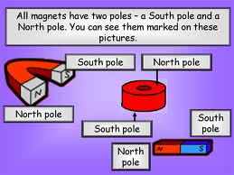 Facts About Magnetism For Kids