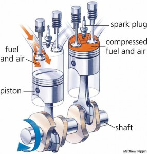 facts about internal combustion engines for kids rh easyscienceforkids com Gasoline Engine Diagram Four Cycle Engine Diagram