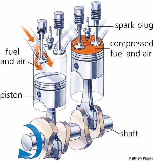How Pistons Work Internal Combustion Engine Image