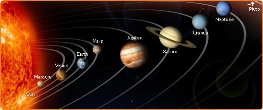 Earth in the Solar System