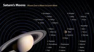 Moons of Saturn with Labels - Science for Kids All About Saturn