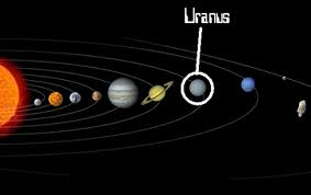 Location of Uranus in the Solar System Image - Science for Kids All About Uranus