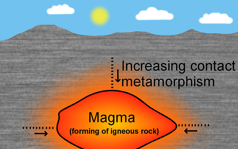 Earth Science Fun Facts for Kids All About Metamorphic Rock - a Diagram Showing Magma Heat Causing Rocks to Change