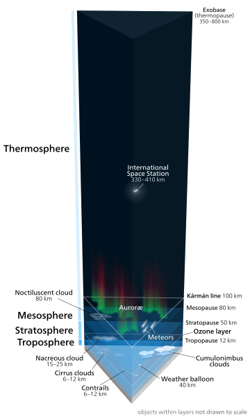Easy Earth Science for Kids on the Atmosphere - a Diagram of the Earth's Atmosphere