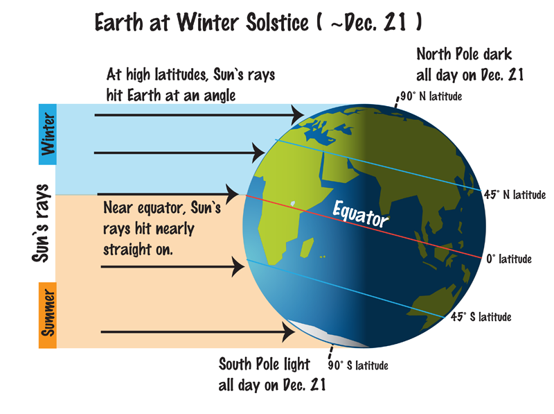 Easy Earth Science or Kids on the Four Seasons - image Showing the Areas Near the Equator Are Still Warm During the Winter Season