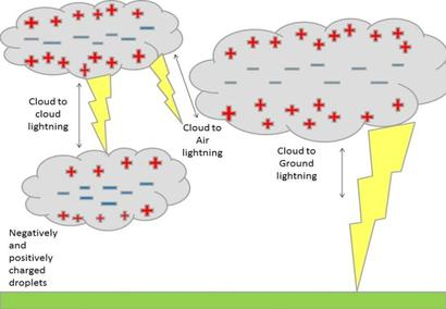 Easy Science for Kids at Home on Lightning - a Diagram Showing How Lightning is Formed