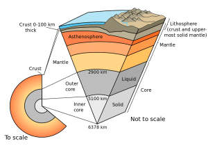 Fun Earth Science for Kids All about Earth's Crust - Schematic of the Earth's Crust and Layers image