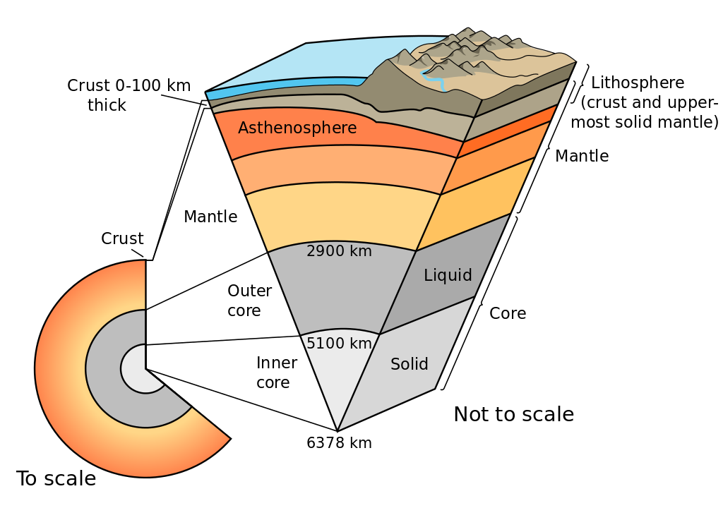 Resultado de imagen para worksheet abouT LAYERS OF EARTH FOR KIDS