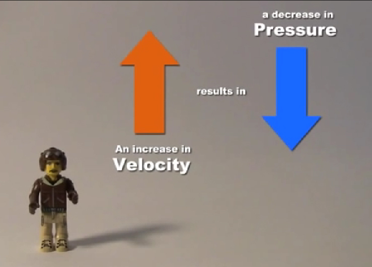 Bernoulli's Principle for Kids Video