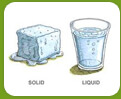 Forms of Matter - Water Cycle Image