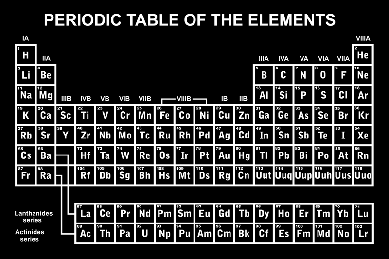 periodic table facts for kids - Periodic Table Of Elements Be