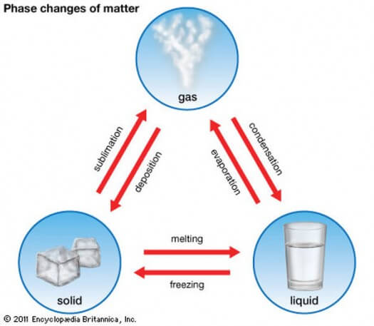 Changes in Matter Phases Image