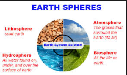 Facts For Kids About Four Spheres Of Earth