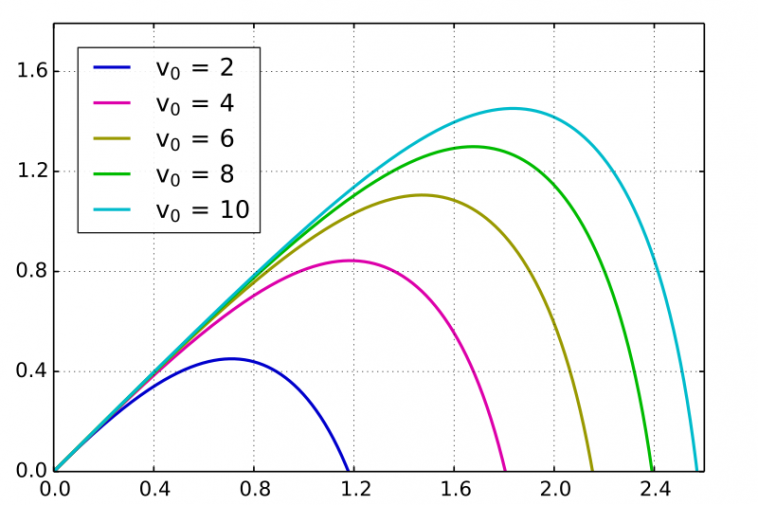 Vectors and Projectiles